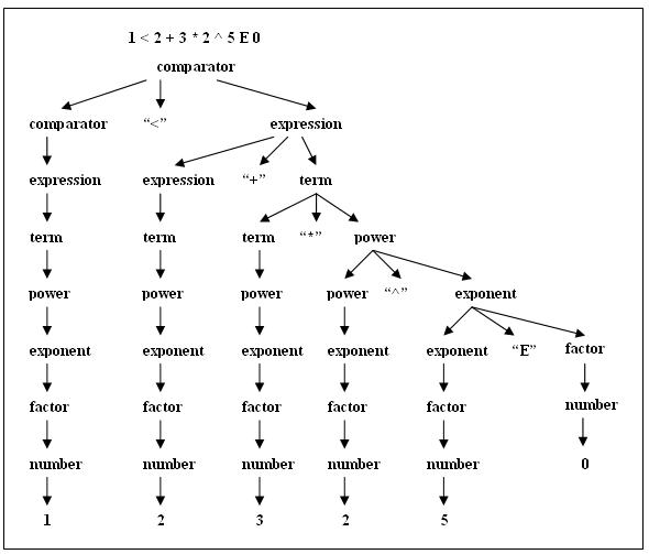 Sheetcalculator 30 parser grammar tree diagram ccuart Image collections